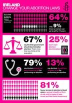 Infografik Irland