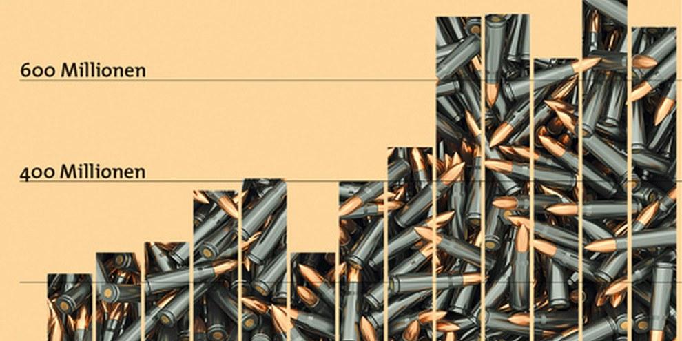 Kriegsmaterialexporte der Schweiz 2000-2012: Die Exportstatistik des Seco zeigt, dass der Kriegsmaterialverkauf im letzten Jahrzehnt kräftig anstieg. © Grafik: müller/lütolf, Bild: oneo/shutterstock.com, Quelle: seco, 25.02.2013
