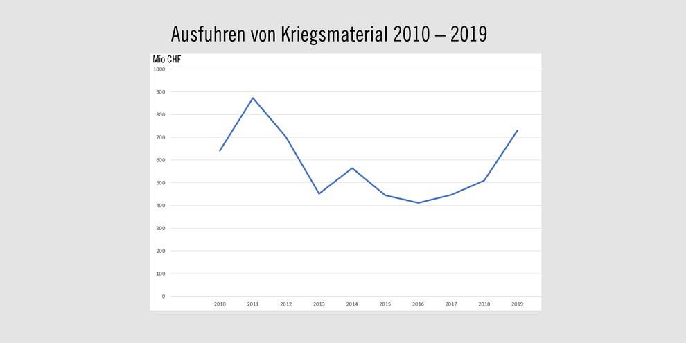 Die Exporte steigen und steigen: Entwicklung der Schweizer Waffenausfuhren zwischen 2010 und 2019, in Millionen Franken. Quelle: Staatssekretariat für Wirtschaft Seco. © AI