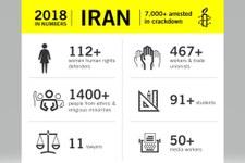 Gnadenlose Repression, mehr als 7000 Verhaftete