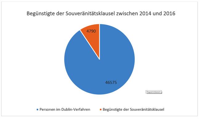 Begünstigte der Souveränitätsklausel zwischen 2014 und 2016