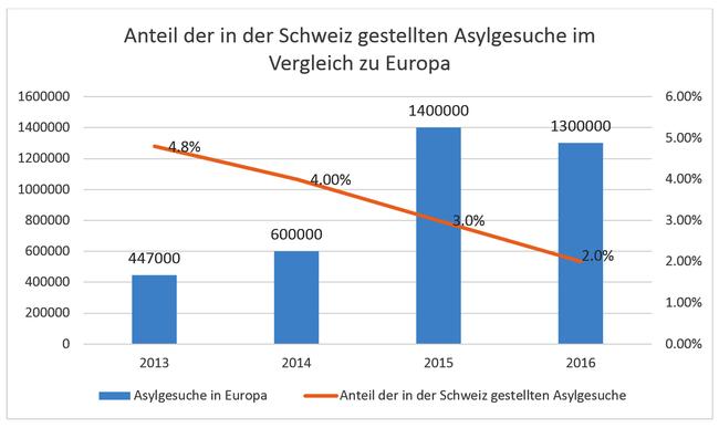 Anteil der in der Schweiz gestellten Asylgesuche im Vergleich zu Europa
