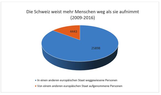 Die Schweiz weist mehr Menschen weg als sie aufnimmt (2009-2016)