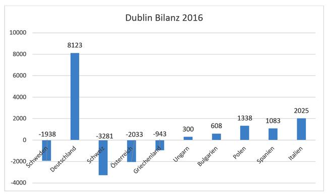 Dublin Bilanz 2016