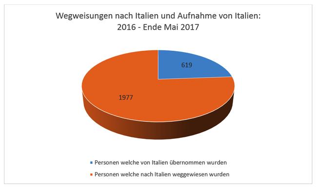 Wegweisungen nach Italien und Aufnahme von Italien:  2016 – Ende Mai 2017