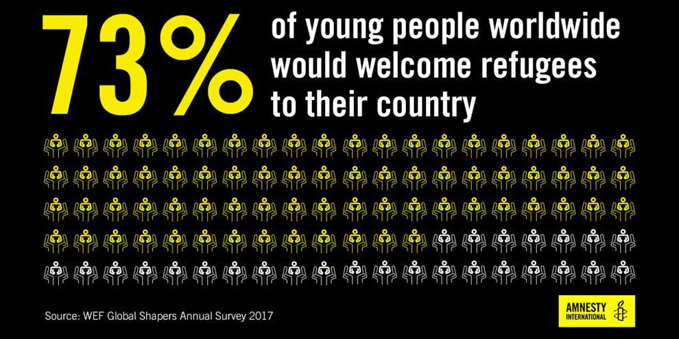 Fast 75 Prozent der Befragten zwischen 18 und 35 Jahren sind dafür, Flüchtlinge in ihrem Land aufzunehmen. © WEF Global Shapers annual survey 2017