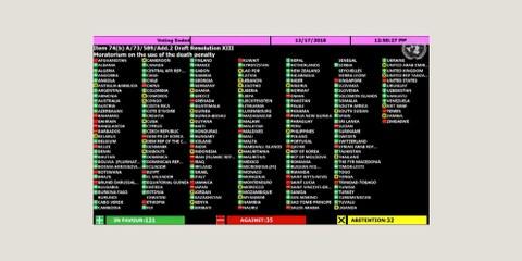 Das Ergebnis der Abstimmung in der Generalversammlung der Vereinten Nationen. © zVg