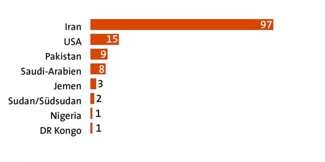Hinrichtungen von Minderjährigen seit 1990