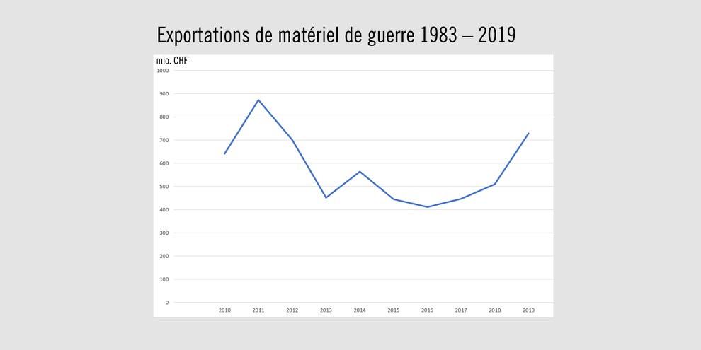 Les exportations d'armes suisses ont bondi de 43% en 2019. ©Keystone