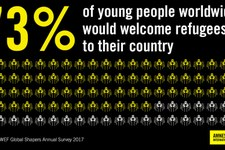 Les gouvernements ne sont pas en phase avec les citoyens sur la question des réfugiés