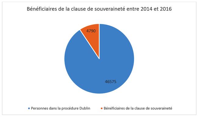 Bénéficiaires de la clause de souveraineté entre 2014 et 2016