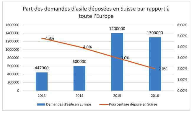 Part des demandes d'asile déposées en Suisse par rapport à toute l'Europe