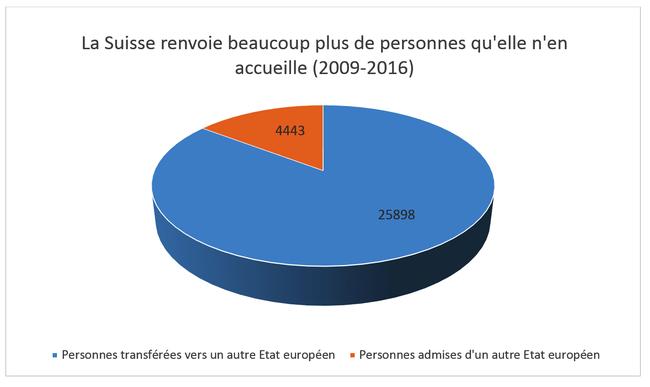 La Suisse renvoie beaucoup plus de personnes qu'elle n'en accueille (2009-2016)