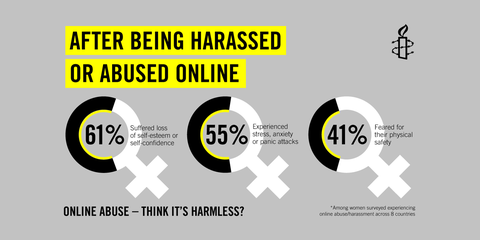 Violences en ligne à l'égard des femmes: un impact inquiétant