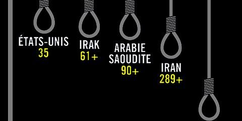 Moins d'exécutions, plus de condamnations