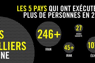 Faits et statistiques mondiales sur la peine capitale