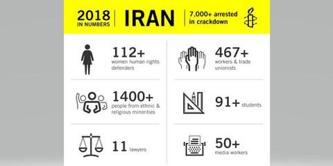 2018 anno della vergogna, repressione record con oltre 7'000 arresti